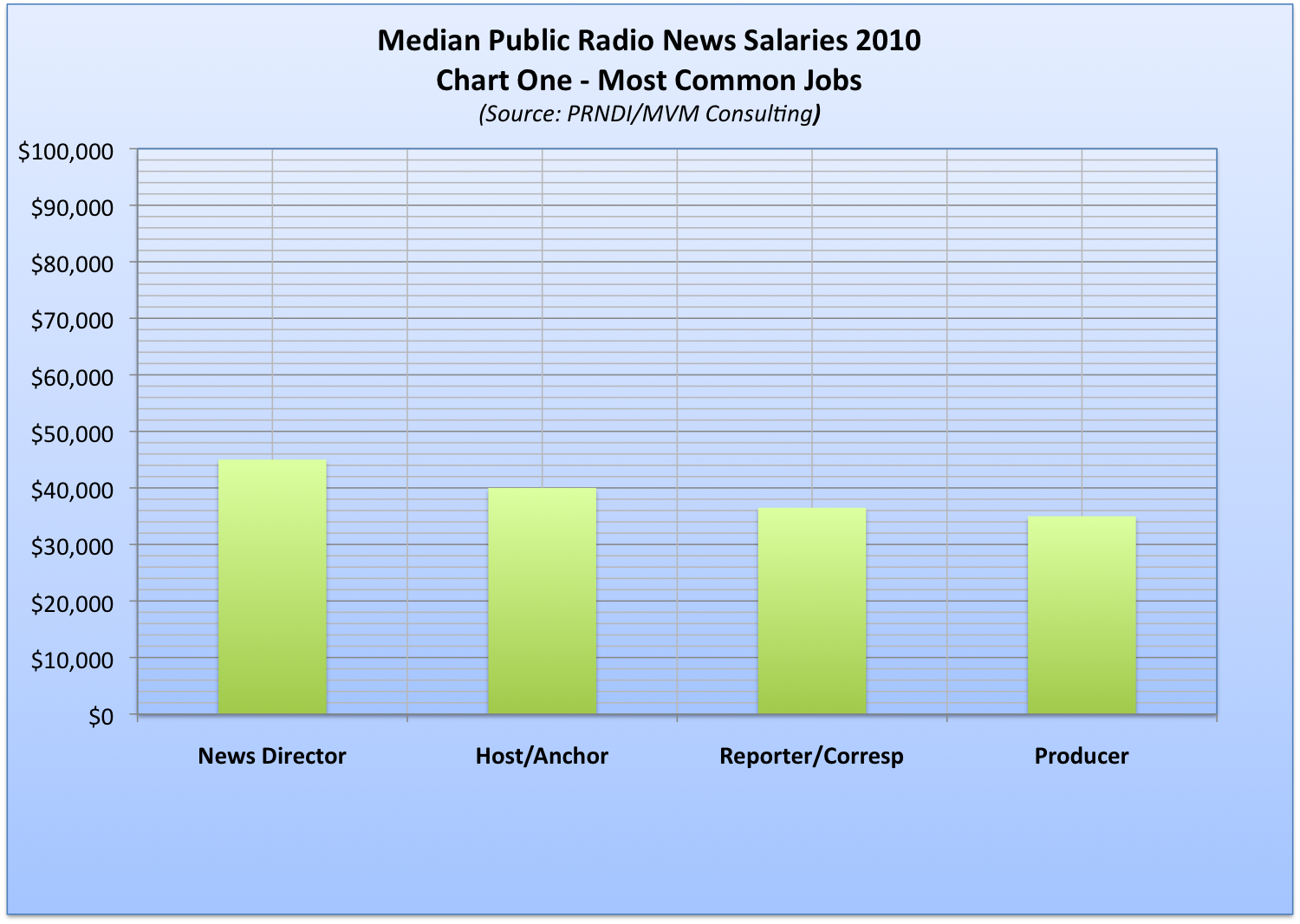 newsroom salaries local npr median public radio salaries