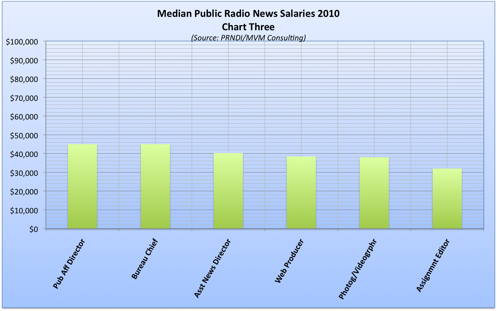How much does a News Editor make in the United States?