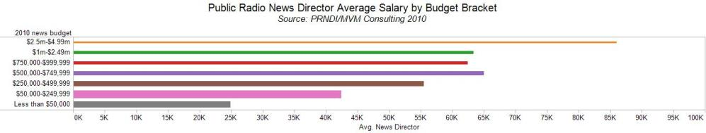 News Salaries by News Budgets (1/6)