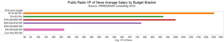 newsroom salaries – Local NPR
