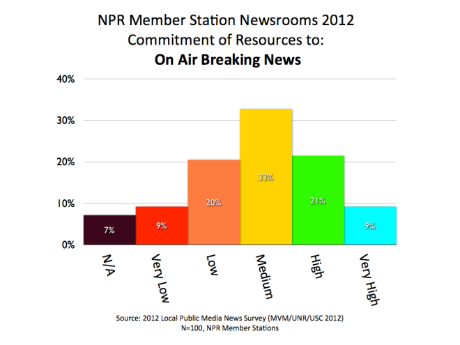 2012 MVM NPR Breaking News.001