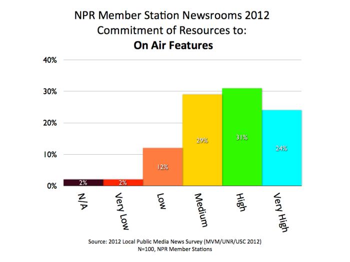 2012 MVM NPR Features.001