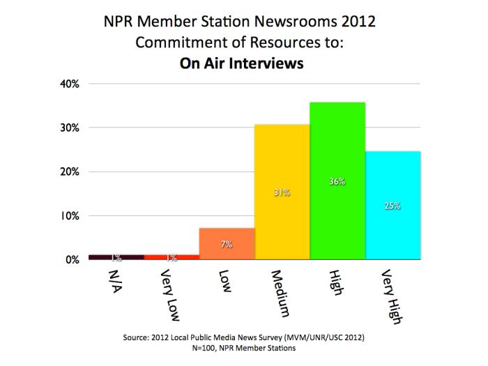 2012 MVM NPR Interviews.001