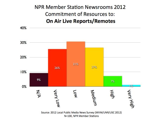 2012 MVM NPR Live Reports.001