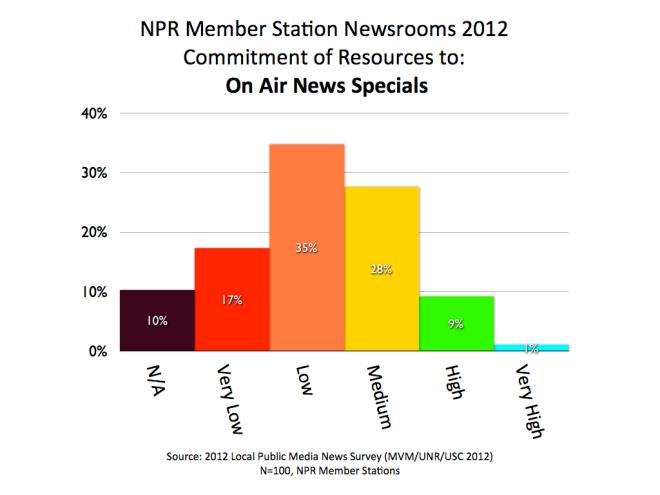 2012 MVM NPR News Specials.001