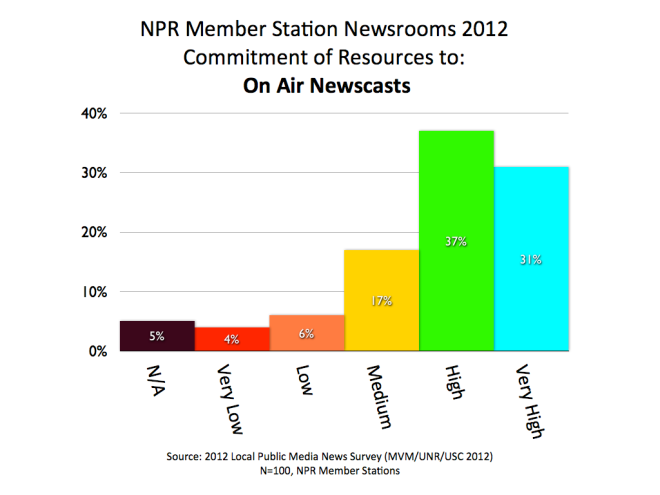 2012 MVM NPR Newscasts.001