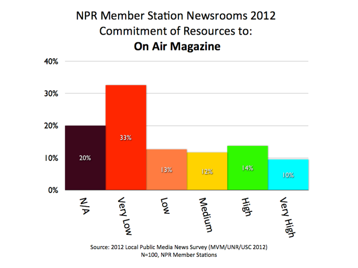 2012 MVM NPR On Air Magazine.001