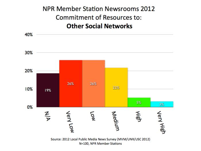 2012 MVM NPR OTHER SOCIAL.001