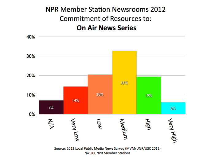 2012 MVM NPR Series.001