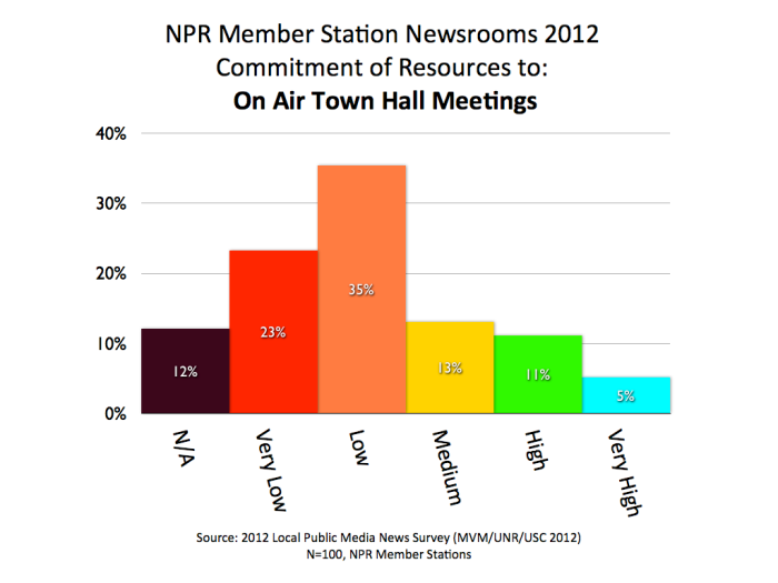 2012 MVM NPR Town Hall.001