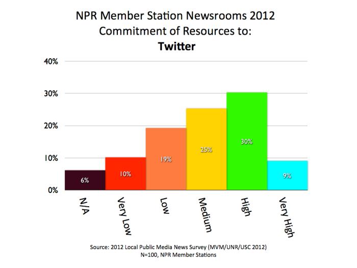 2012 MVM NPR TWITTER.001