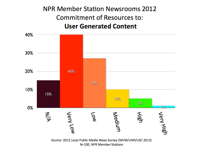 2012 MVM NPR UGC.001